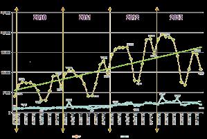 Tasas paro sector sanitario España